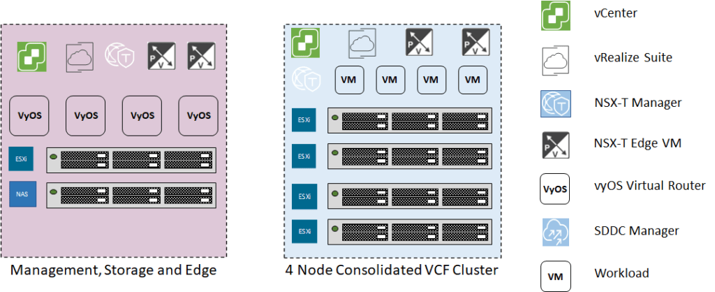 logical cluster configuration